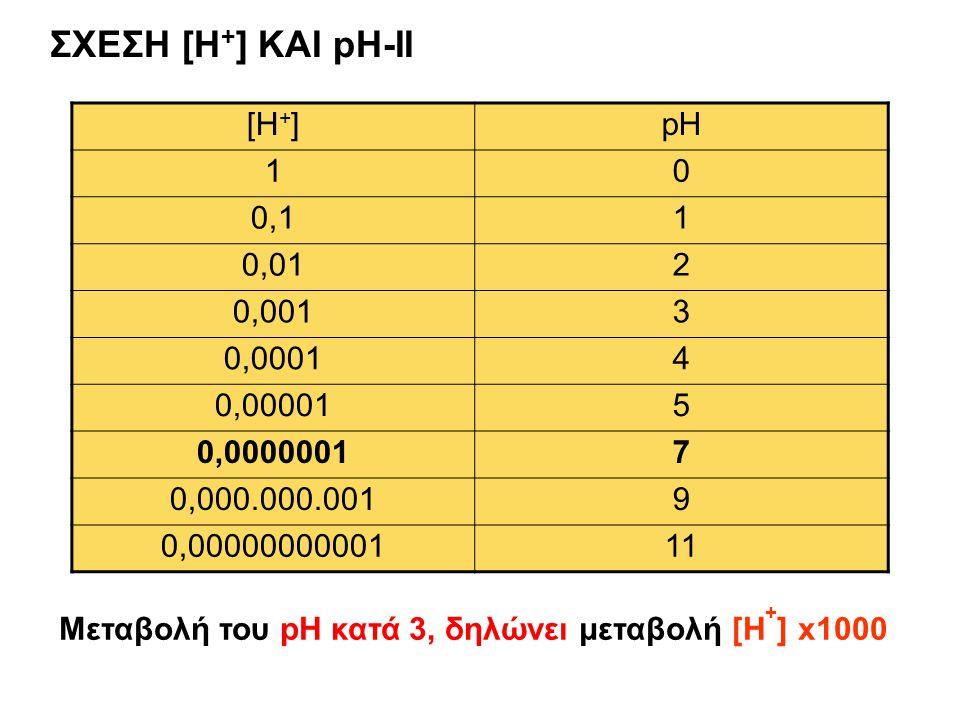 ΣΧΕΣΗ [H+] ΚΑΙ pH-II [H+] pH 1 0,1 0,01 2 0,001 3 0,0001 4 0,00001 5